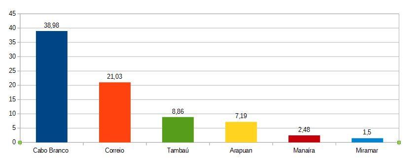 IBOPE: Pesquisa mostra ranking das TVs na capital com briga pelo terceiro lugar – CONFIRA PONTUAÇÃO